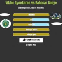 Viktor Gyoekeres vs Babacar Gueye h2h player stats