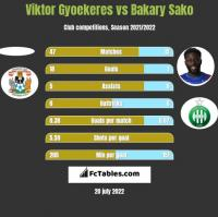 Viktor Gyoekeres vs Bakary Sako h2h player stats