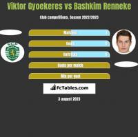 Viktor Gyoekeres vs Bashkim Renneke h2h player stats