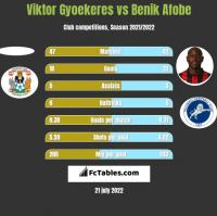 Viktor Gyoekeres vs Benik Afobe h2h player stats