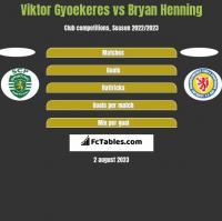 Viktor Gyoekeres vs Bryan Henning h2h player stats