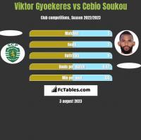 Viktor Gyoekeres vs Cebio Soukou h2h player stats