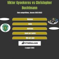Viktor Gyoekeres vs Christopher Buchtmann h2h player stats