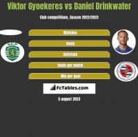 Viktor Gyoekeres vs Daniel Drinkwater h2h player stats