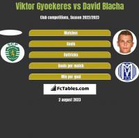 Viktor Gyoekeres vs David Blacha h2h player stats