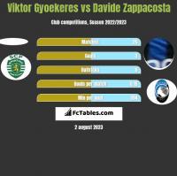 Viktor Gyoekeres vs Davide Zappacosta h2h player stats