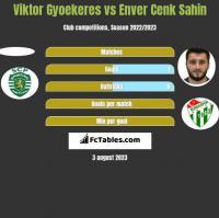 Viktor Gyoekeres vs Enver Cenk Sahin h2h player stats