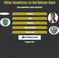 Viktor Gyoekeres vs Hal Robson-Kanu h2h player stats