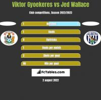 Viktor Gyoekeres vs Jed Wallace h2h player stats