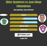 Viktor Gyoekeres vs Joan Simun Edmundsson h2h player stats