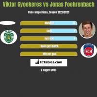 Viktor Gyoekeres vs Jonas Foehrenbach h2h player stats