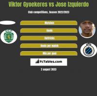 Viktor Gyoekeres vs Jose Izquierdo h2h player stats
