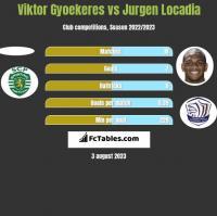 Viktor Gyoekeres vs Jurgen Locadia h2h player stats