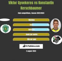 Viktor Gyoekeres vs Konstantin Kerschbaumer h2h player stats