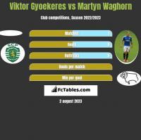 Viktor Gyoekeres vs Martyn Waghorn h2h player stats