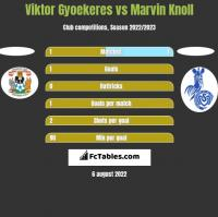 Viktor Gyoekeres vs Marvin Knoll h2h player stats