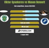 Viktor Gyoekeres vs Mason Bennett h2h player stats