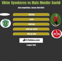 Viktor Gyoekeres vs Mats Moeller Daehli h2h player stats