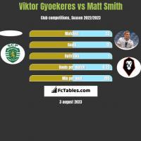 Viktor Gyoekeres vs Matt Smith h2h player stats