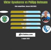 Viktor Gyoekeres vs Philipp Hofmann h2h player stats