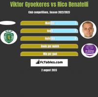 Viktor Gyoekeres vs Rico Benatelli h2h player stats