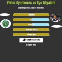 Viktor Gyoekeres vs Ryo Miyaichi h2h player stats