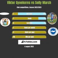 Viktor Gyoekeres vs Solly March h2h player stats