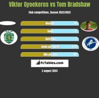 Viktor Gyoekeres vs Tom Bradshaw h2h player stats