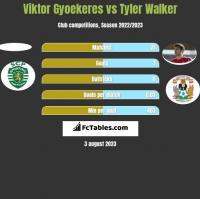 Viktor Gyoekeres vs Tyler Walker h2h player stats