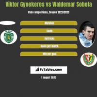 Viktor Gyoekeres vs Waldemar Sobota h2h player stats