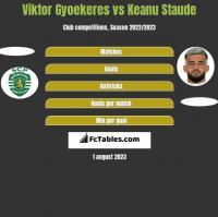 Viktor Gyoekeres vs Keanu Staude h2h player stats