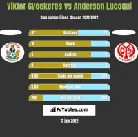 Viktor Gyoekeres vs Anderson Lucoqui h2h player stats