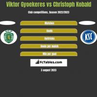 Viktor Gyoekeres vs Christoph Kobald h2h player stats