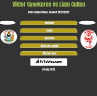 Viktor Gyoekeres vs Liam Cullen h2h player stats