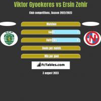 Viktor Gyoekeres vs Ersin Zehir h2h player stats