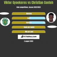 Viktor Gyoekeres vs Christian Conteh h2h player stats