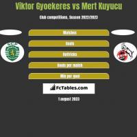 Viktor Gyoekeres vs Mert Kuyucu h2h player stats