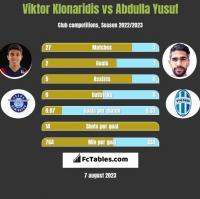 Viktor Klonaridis vs Abdulla Yusuf h2h player stats