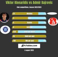 Viktor Klonaridis vs Admir Bajrovic h2h player stats