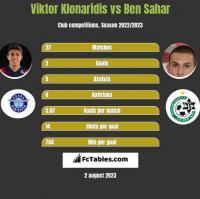 Viktor Klonaridis vs Ben Sahar h2h player stats