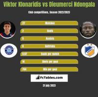 Viktor Klonaridis vs Dieumerci Ndongala h2h player stats
