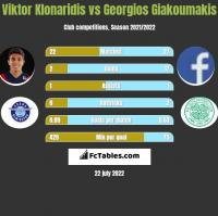 Viktor Klonaridis vs Georgios Giakoumakis h2h player stats