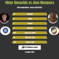 Viktor Klonaridis vs Jhon Mosquera h2h player stats