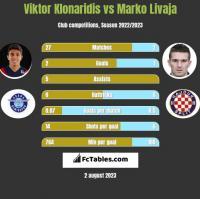 Viktor Klonaridis vs Marko Livaja h2h player stats