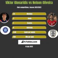 Viktor Klonaridis vs Nelson Oliveira h2h player stats