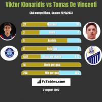 Viktor Klonaridis vs Tomas De Vincenti h2h player stats