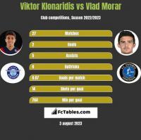 Viktor Klonaridis vs Vlad Morar h2h player stats