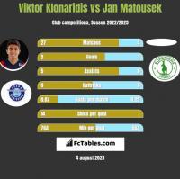 Viktor Klonaridis vs Jan Matousek h2h player stats