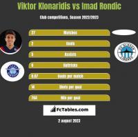 Viktor Klonaridis vs Imad Rondic h2h player stats