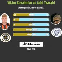 Wiktor Kowalenko vs Adel Taarabt h2h player stats